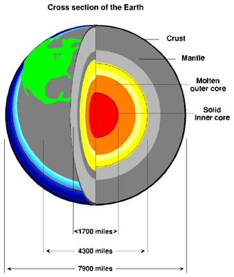 Earths Layers Layers Of The Earth Facts For Kids